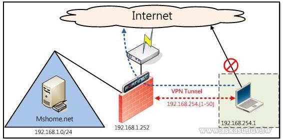 網路基本架構圖