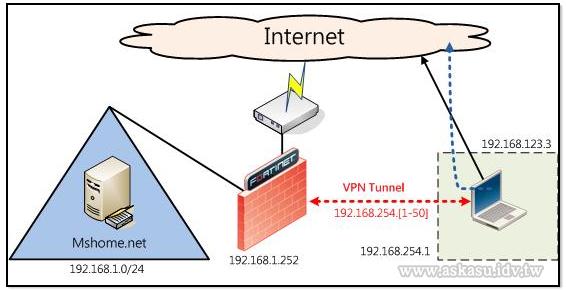 基礎網路架構示意圖